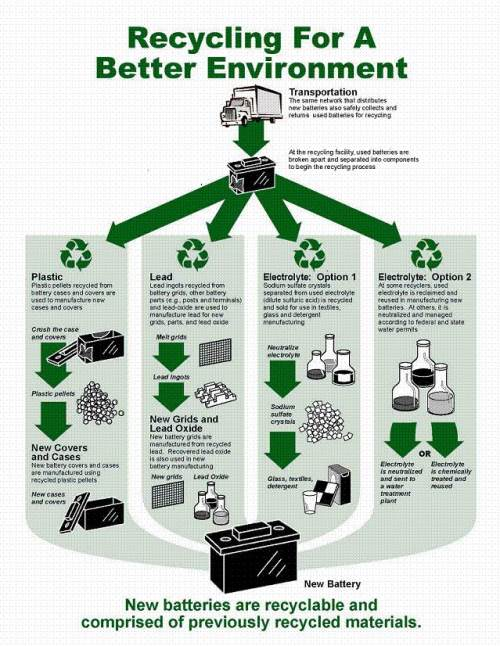 industrial battery recycling flow chart
